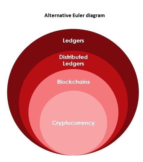 https://i1.wp.com/www.ofnumbers.com/wp-content/uploads/2017/02/euler-diagram.jpg?w=483&ssl=1