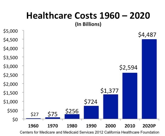 Health Care Costs Chart