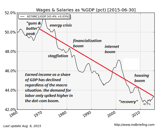 https://i1.wp.com/www.oftwominds.com/photos2015/wages-GDP9-15.png