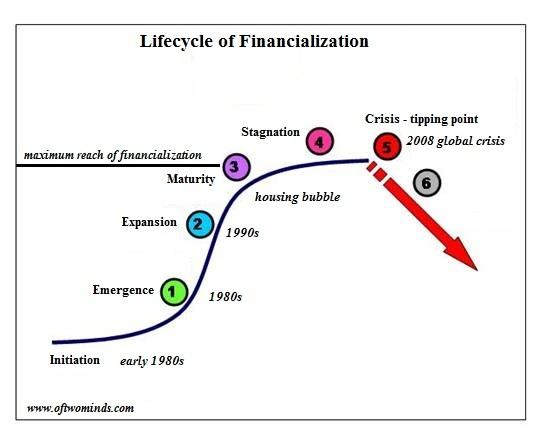 https://i1.wp.com/www.oftwominds.com/photos2016/financialization-curve2016.jpg