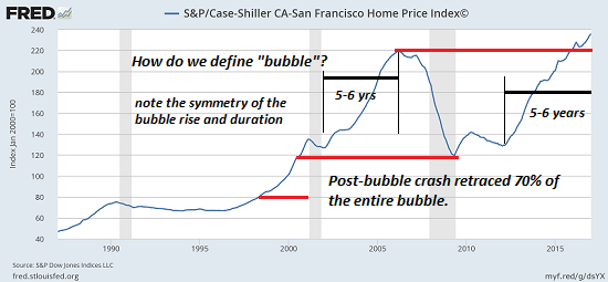 https://i1.wp.com/www.oftwominds.com/photos2017/SF-Case-Shiller4-17a.png