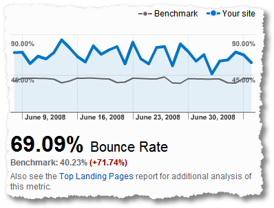 web_site_bounce_rate