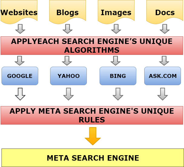 How is Metal Search Engine Flow work
