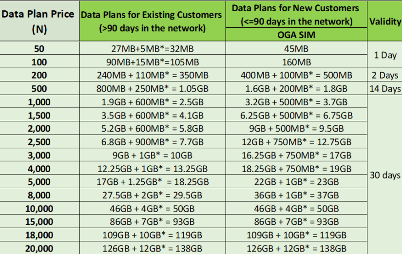 glo data plan 2020