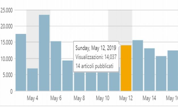 Ai nostri detrattori che non credono che facciamo 300 mila visite al mese, ecco i nostri dati aggiornati adesso