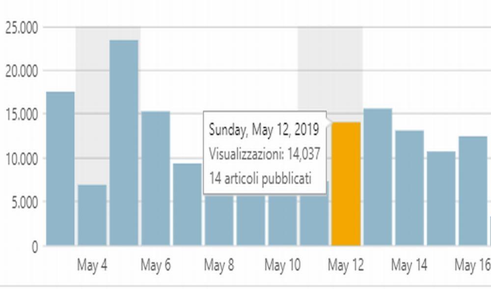 12 mila visite al giorno dall'inizio del mese: grazie a tutti!