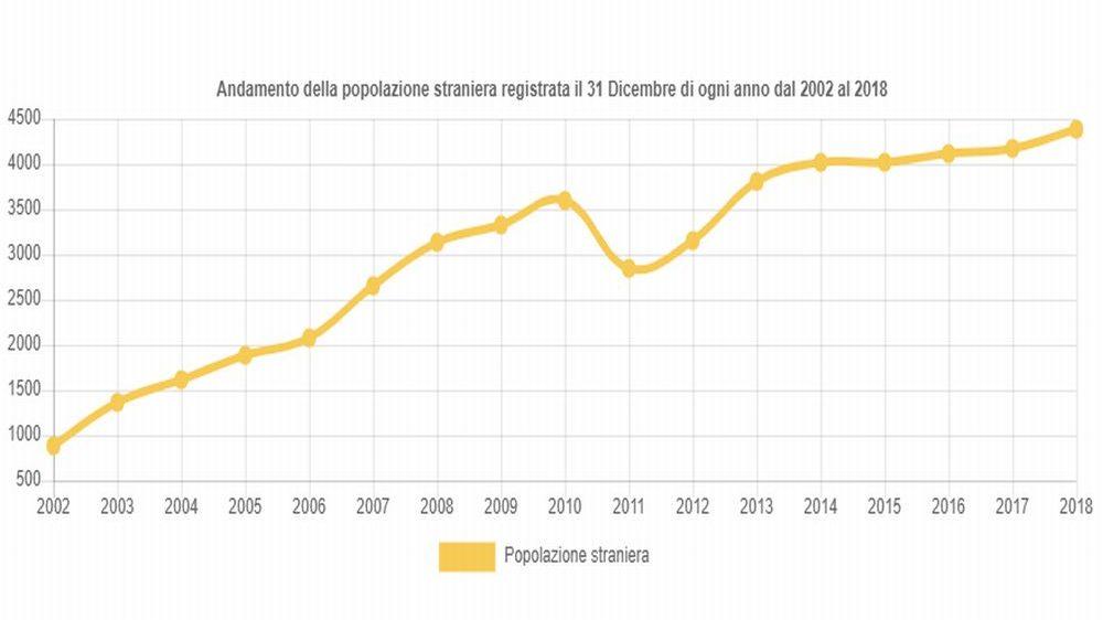 Quintuplicati gli stranieri a Tortona negli ultimi 16 anni passati da 836 a 4.376. E il Comune col maggior incremento della provincia