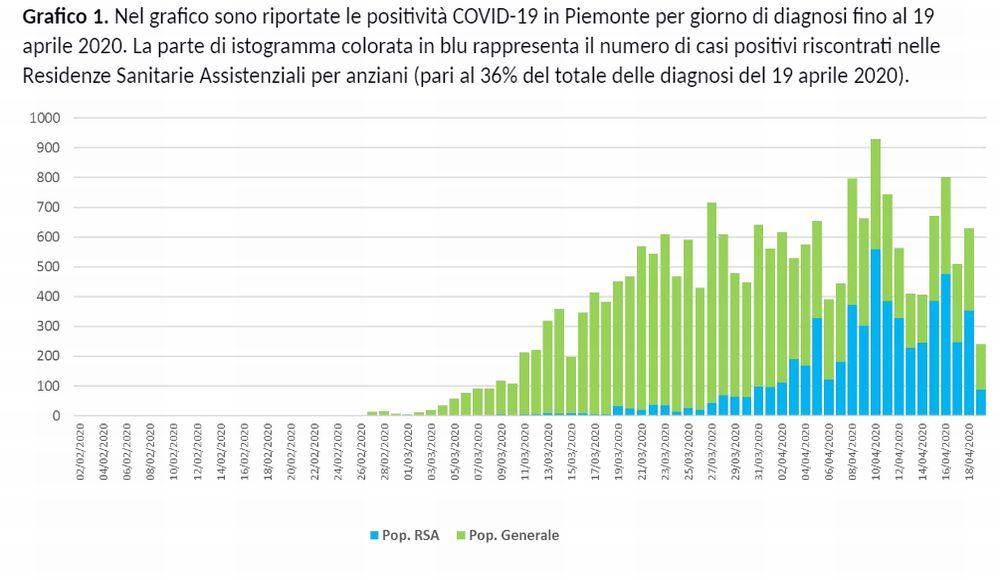 Coronavirus, piccole buone notizie dal Piemonte, diminuiscono leggermente i decessi e i positivi