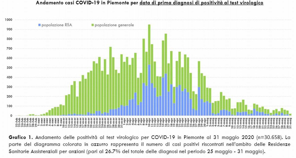 Il Coronavirus in Piemonte è quasi scomparso: solo 9 morti e 21 nuovi infetti in un giorno!