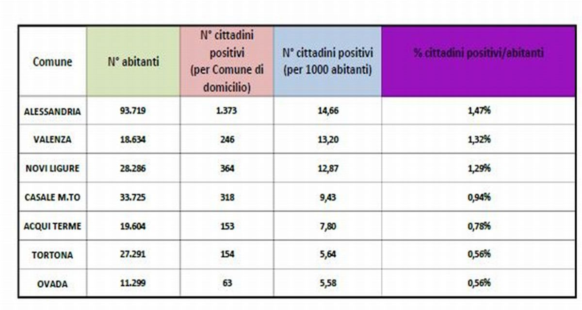 Dati Covid in provincia, Tortona sempre ultima, ma la situazione migliora in molti comuni