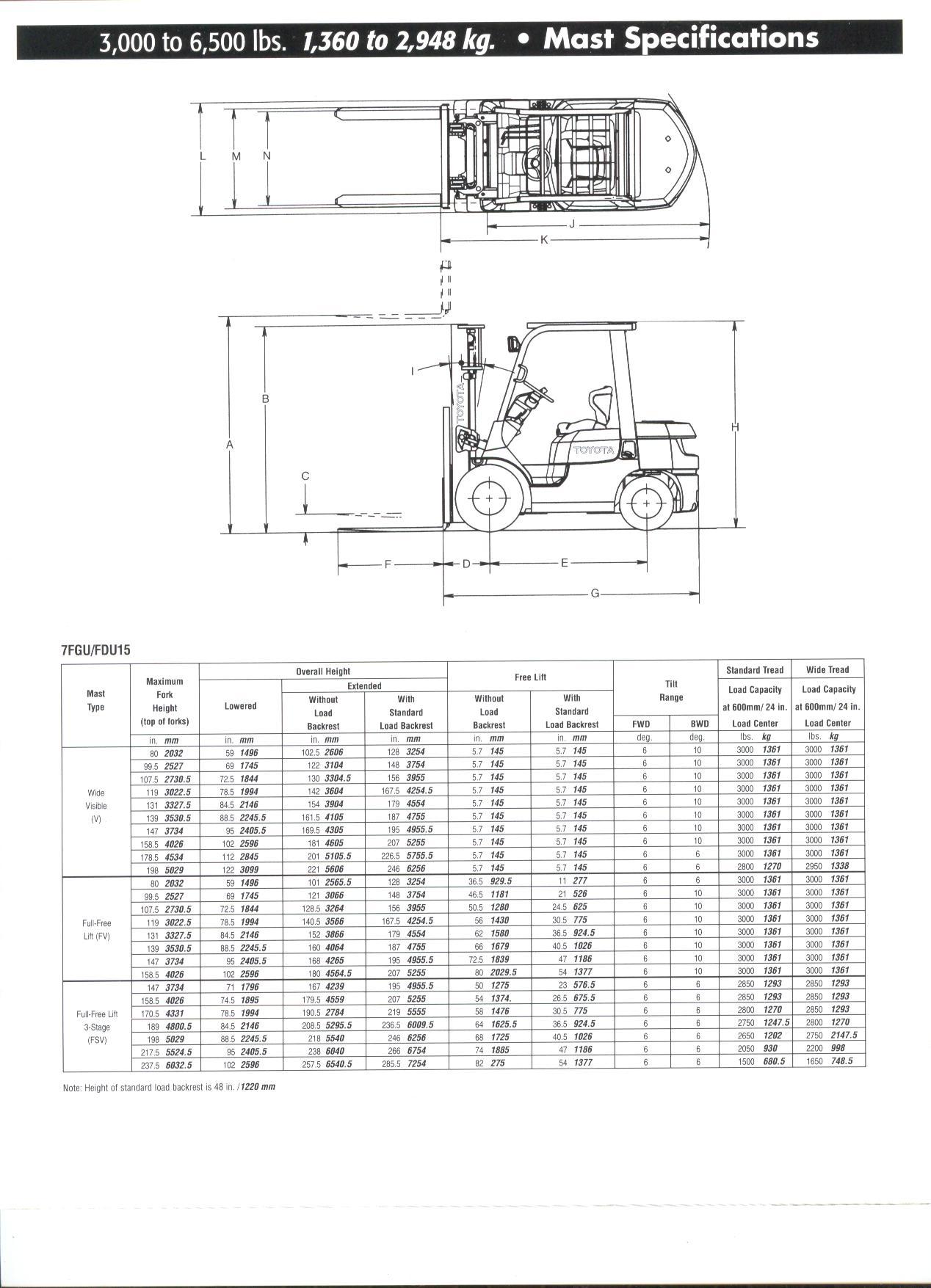 Ogie S Lift Truck Service Ltd