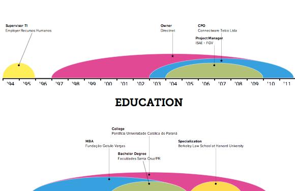 Crie o info-gráfico de seu currículo online<dataavatar hidden data-avatar-url=http://1.gravatar.com/avatar/4384f4262bbe1521c2877dcf9b9b7c50?s=96&d=mm&r=g></dataavatar>