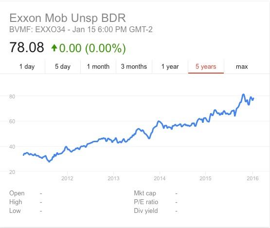 exxon_stocks_history_-_Google_Search