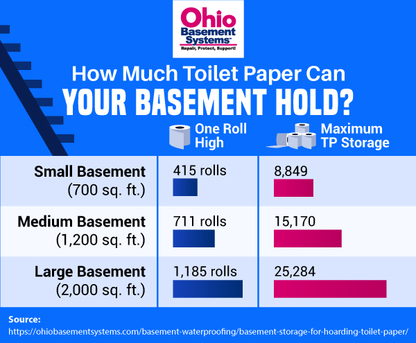 how much toilet paper can you store in basement