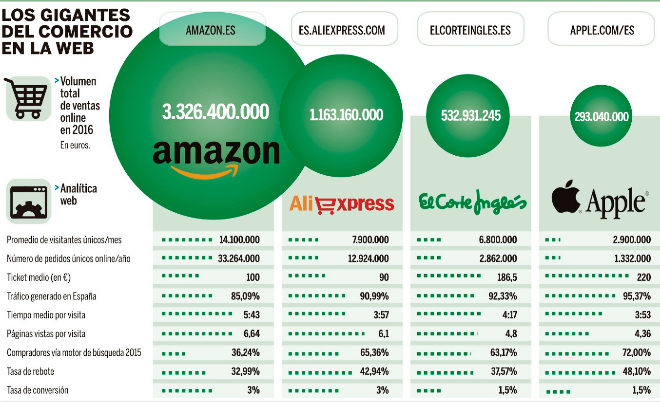 Ranking supermercados España