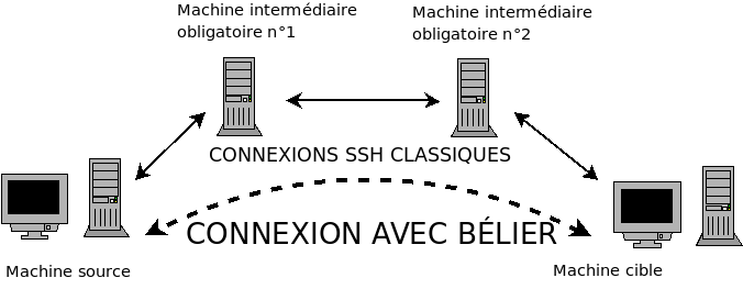 Schéma de fonctionnement de Bélier