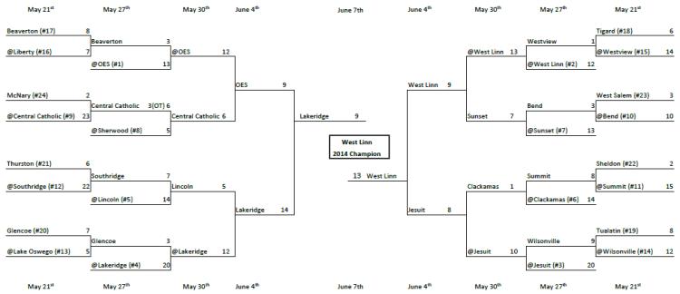 OHSLA 2020 Playoffs