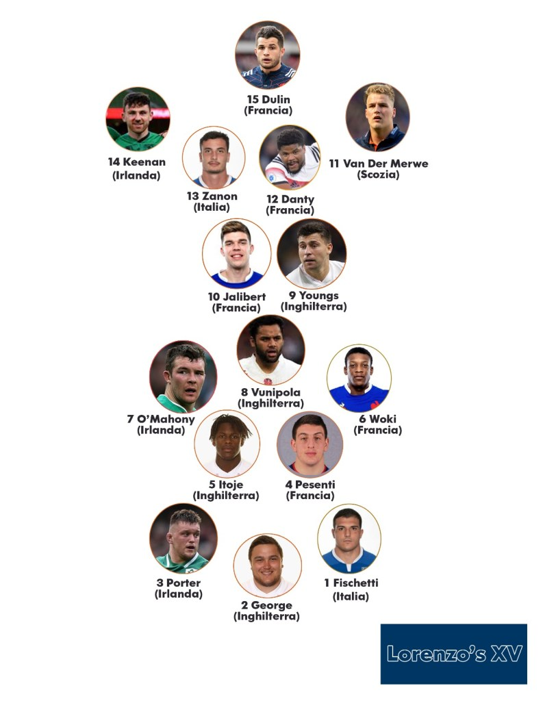 Autumn Nations Cup best XV Lorenzo