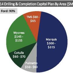 Source: Sanchez Energy February 2014 Presentation