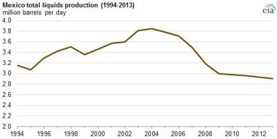 Source: EIA Mexico Analysis