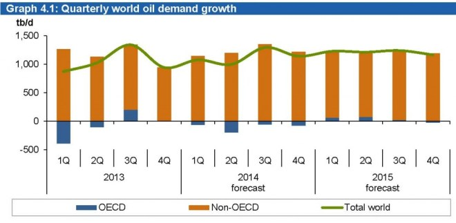 Source: OPEC July 2014 Monthly Report