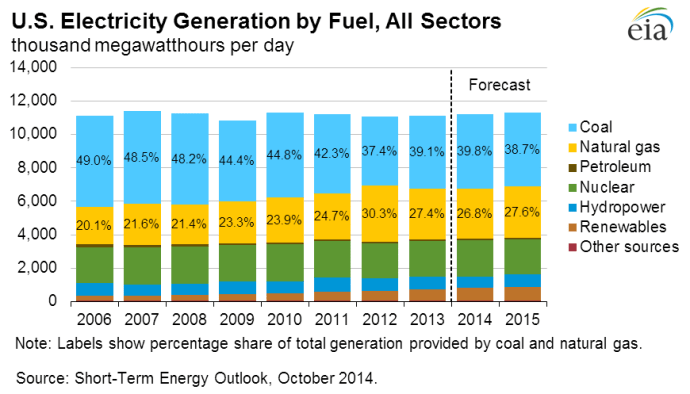 Fuel Sources for Electricity - EIA