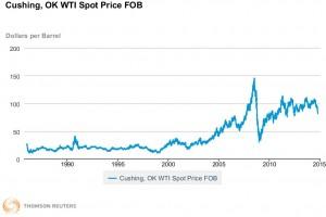 WTI Chart 1980-2014 Oil & Gas 360