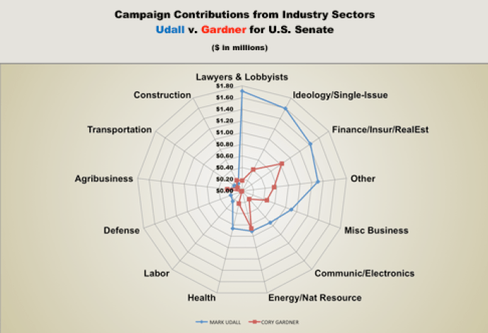 Oil & Gas 360 Graph of the Week: Colorado Senatorial Campaign Contributions