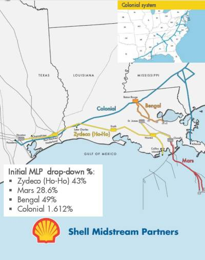 Source: Shell Investor Day Presentation