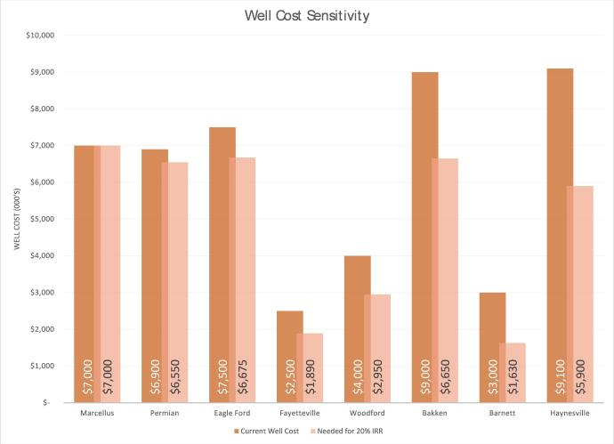 Well Cost Sensitivity - EnerCom Consulting Analytics