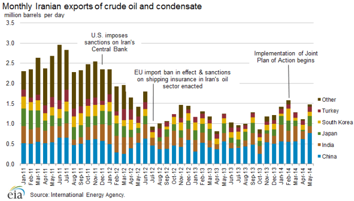 Monthly Iranian Exports of Crude Oil and Condensate