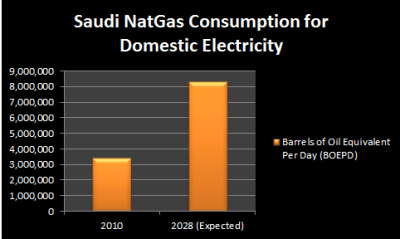 Saudi Oil Consumption Graph