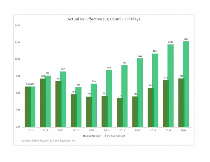 Effective Rig Count - EnerCom Consulting Analytics