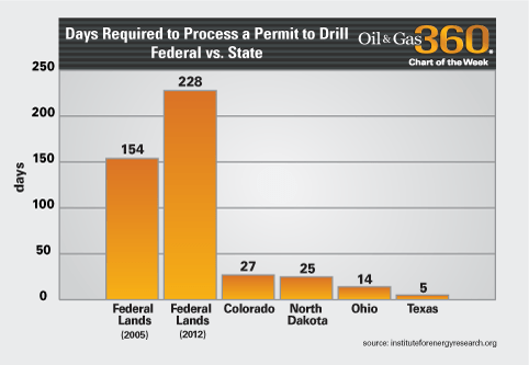 Days required to process permit to drill - Federal vs State