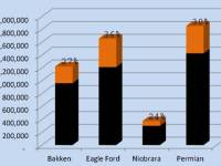 Chart of the Week: Eagle Ford Leading the Charge in Oil Production