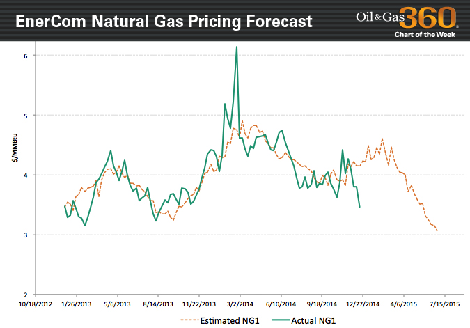 Natural Gas Summer Trends