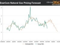 Chart of the Week: Natural Gas Pricing Forecast