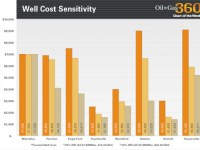 Chart of the Week – Well Cost Sensitivity