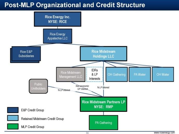 Source: RMP Q3'14 Presentation