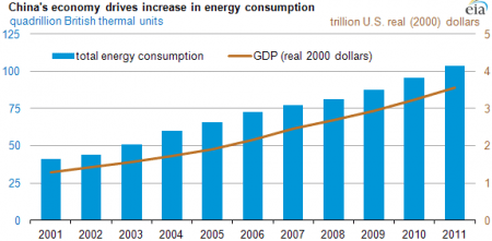 Chinese economy and energy consumption