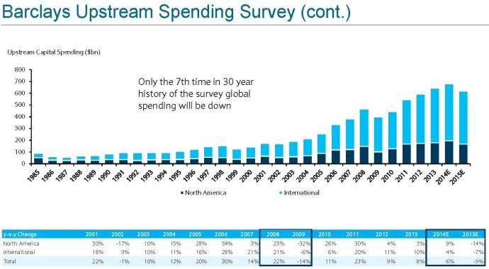 Source: Barclays