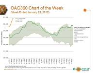 Chart of the Week: Crude Inventories Highest on Record
