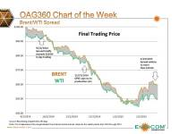 Chart of the Week: WTI/Brent Spread Widens