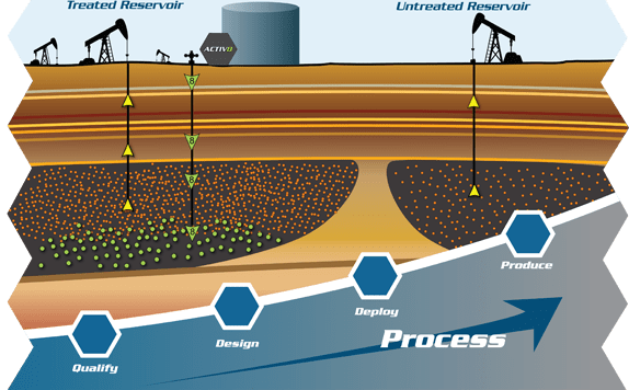 Transworld Technologies uses microbes to stimulate existing microbes and boost production from oil and gas reservoirs - Oil & Gas 360