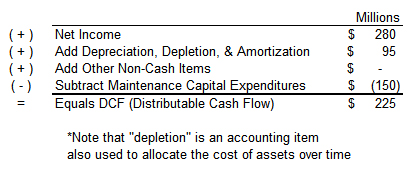 Definition of Distributable Cash Flow - Oil & Gas 360