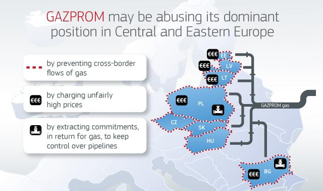 EC Antitrust Gazprom