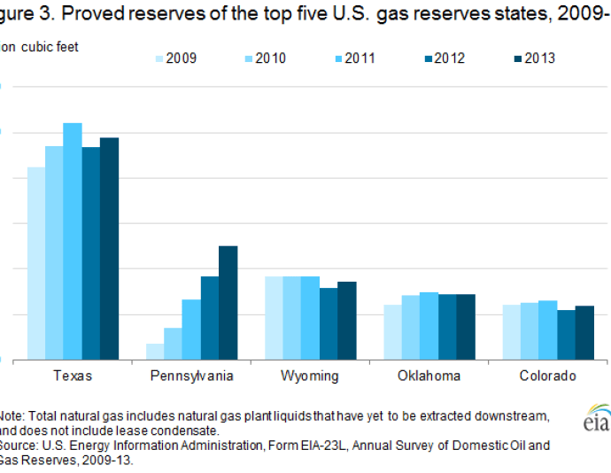 Proved reserves top 5 gas states
