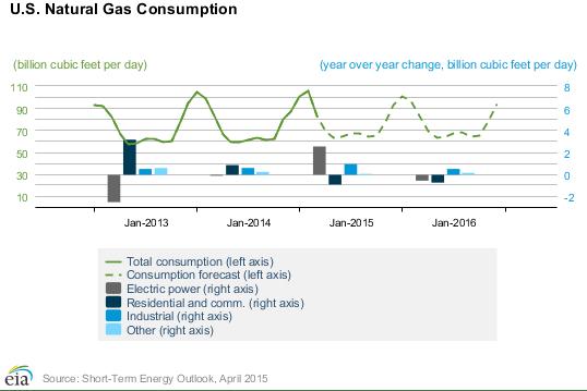 2015: Coal v  Natural Gas - Oil & Gas 360
