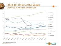 Chart of the Week: Comparing OPEC Rig Counts