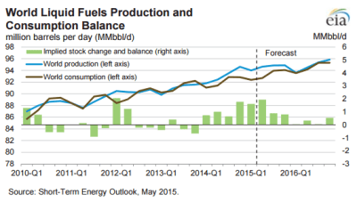 Source: EIA Drilling Productivity Report - May 2015